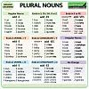 plural-nouns-english.jpg